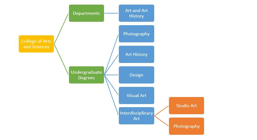 web site structure diagram